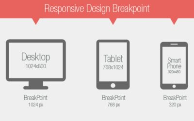 Learn Breakpoints in Responsive Web Design