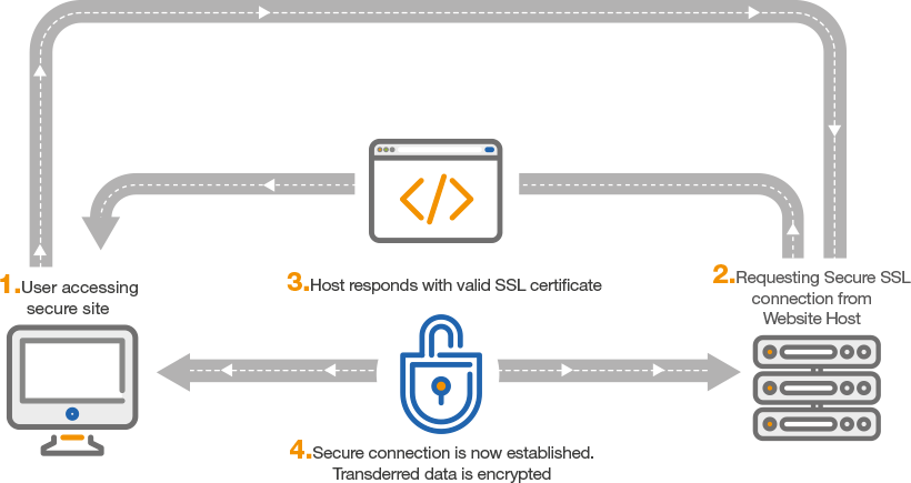 Ssl Certificate Hakimi Solutions